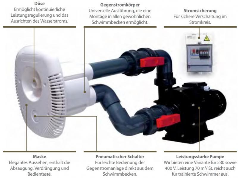 Brilix Pool-Gegenstromanlage Elegance 70, 230V, 70m³/h - POOL-SYSTEMS