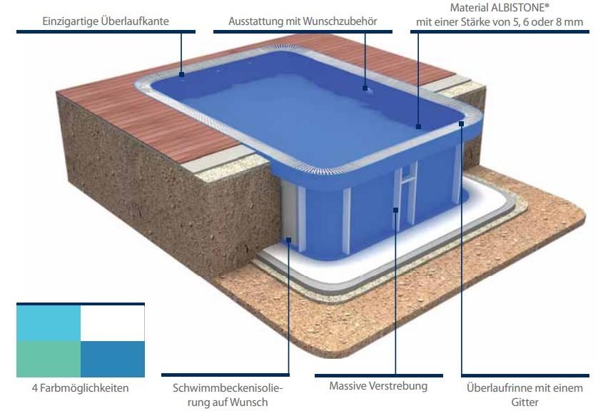 rundbecken rundpool mit berlauf pool systems. Black Bedroom Furniture Sets. Home Design Ideas